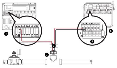 Irrigation Wiring Diagram by Flow Sync Wiring To The Irrigation System