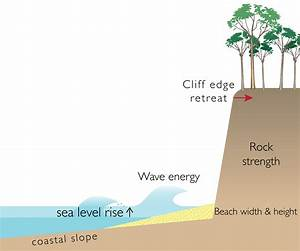 Factors That Can Affect Coastal Cliff Erosion