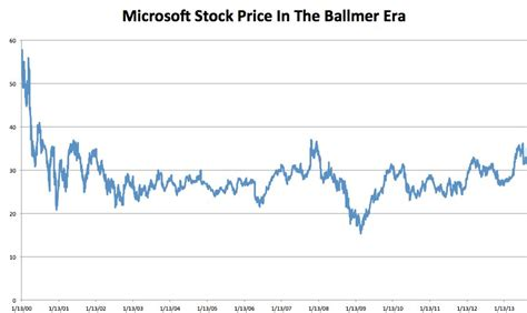 microsoft stock price history ballmer era stock price business insider