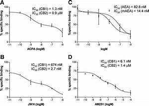 Differential Expression Of Cannabinoid Receptors In The