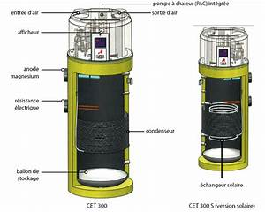 Dimension Chauffe Eau Thermodynamique : chauffe eau thermodynamique piwienergies ~ Edinachiropracticcenter.com Idées de Décoration