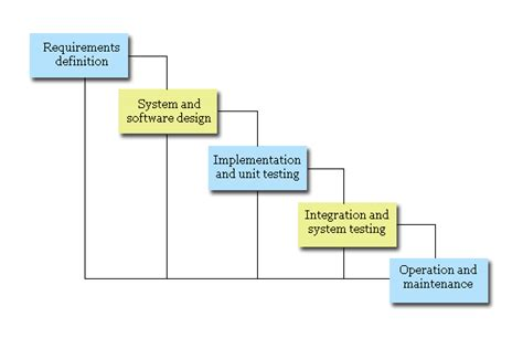 system analysis and design what is system analysis and design an introduction b