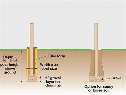 Concrete Posts Setting Hole Diy Depth Dig