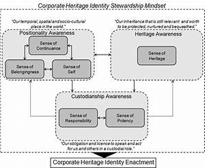 The Corporate Heritage Identity Stewardship Theory