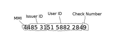 The order was created with the specified context. How Credit Card Algorithms Work: The Anatomy of Credit ...