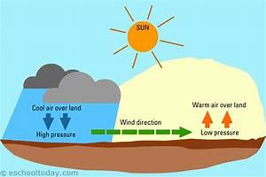 What Are Winds  How Are Winds Formed