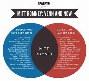 An Accurate Romney Venn Diagram