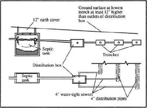 sewer system design septic tank and leach field system parts tips hints and