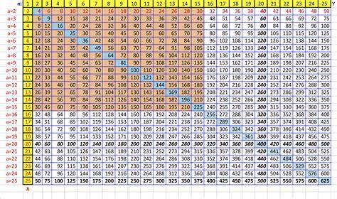 table de multiplication de 1 a 25