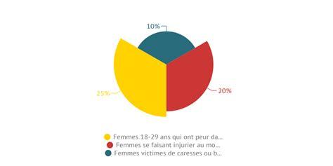 Le harcèlement de rue en France by eloblow - Infogram