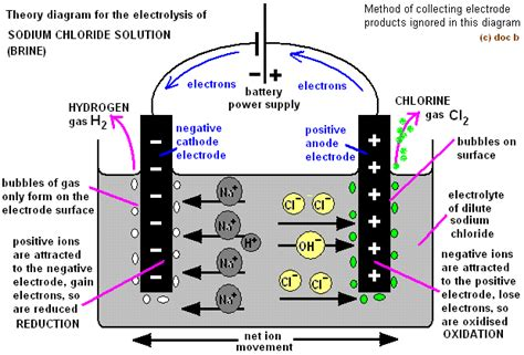 electrolysis  sodium chloride solution brine product equations electrodes anode cathode