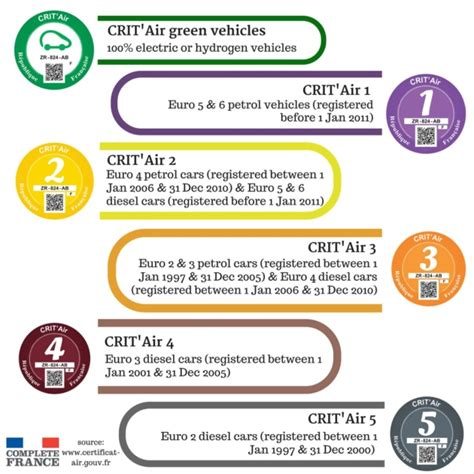 crit air 1 the vehicle stickers you need to buy before driving in travel complete