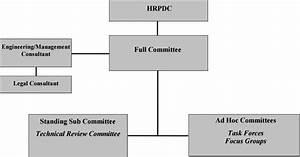 Organization And Procedures Manual