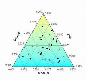 Ternary Graphs In Origin