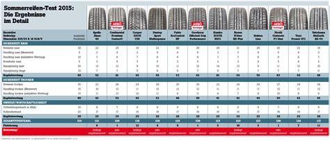testsieger sommerreifen 2017 arb 214 testet 205 55 16er sommerreifen service motorline cc
