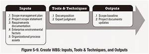 Knowledge Is Power  Create Wbs Inputs  Tools  U0026 Techniques