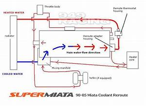 Miata Cooling System Thread - Miata Turbo Forum