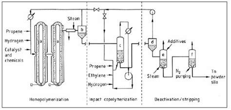 polypropylene pp efficiency finder
