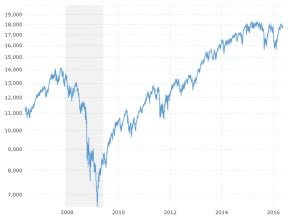dow jones  year daily chart macrotrends