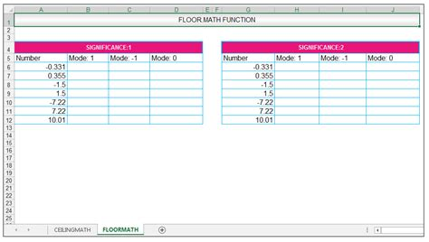 excel ceiling function significance how to use the ceiling math and the floor math function in