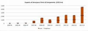Impact Analysis of the Indian Defence Offset Program ...