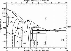 Equilibrium Phase Diagram Of The Fe U2013ge System  6 The Arrow