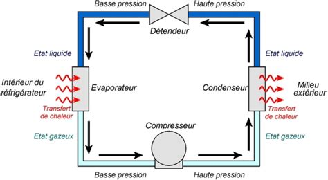 le a gaz fonctionnement cours de physique chimie terminale s capacit 233 thermique variation de temp 233 rature et d