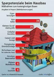 Kosten Anbau Ohne Keller : viele wege zum g nstigen haus infratest daten zeigen 59 ~ Watch28wear.com Haus und Dekorationen