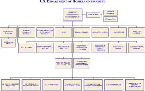 Blank Ics Organizational Chart