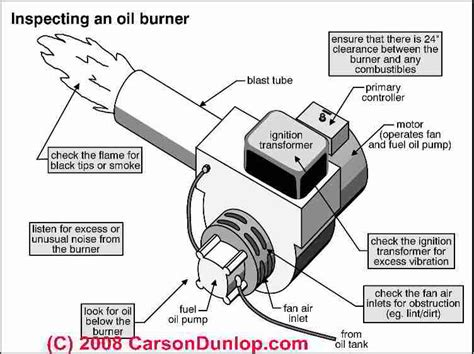 Oil Burners Inspection Tuning Repair Guide Heating