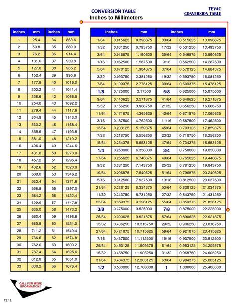 garage door torsion conversion chart garage door torsion conversion chart ppi