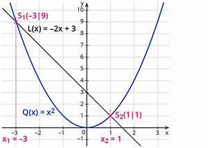Rate Berechnen Formel : gro artig l sung quadratische gleichungen durch quadratwurzeln arbeitsblatt unter ideen ~ Themetempest.com Abrechnung