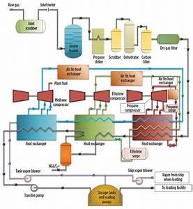 27 Lng Process Flow Diagram