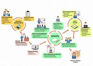 Agile Test Automation - Where in the Agile Lifecycle ...