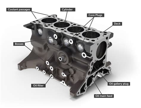 Engine Blocks Everything You Need Know How Car Works