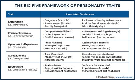 The Big Five Personality Traits Of (successful) Financial