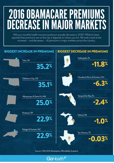 Many states offer their own. 2016 Obamacare premiums decrease in major markets