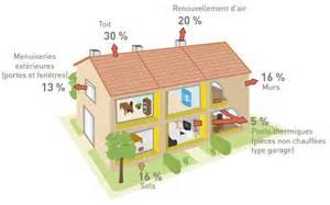 tous nos conseils pour l39isolation thermique et phonique With type d isolation maison