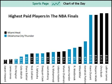 sports chart   day  highest paid players
