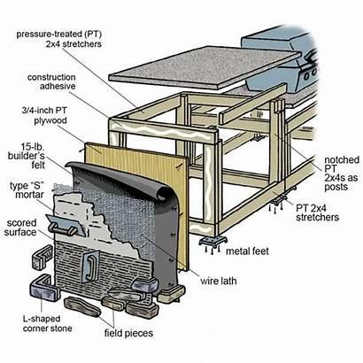 Outdoor Kitchen Build Bbq Island Diy Plans