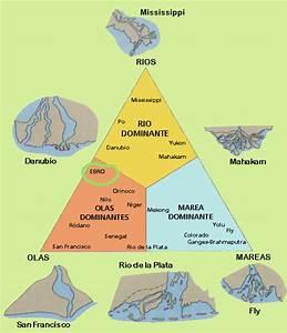 Ebro Delta  Evolution