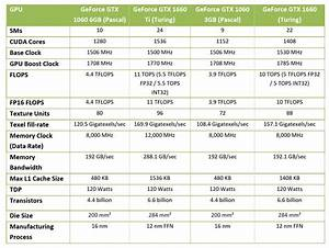 Gpu Performance Chart Nvidia Geforce Gtx 1660 Review Featuring Evga 39 S Xc Ultra