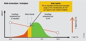 Pompe à Chaleur Gaz Prix : pompe chaleur hybride pompe chaleur et chaudi re gaz ~ Premium-room.com Idées de Décoration