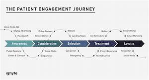 Healthcare Marketing Is The Key To Improving Patient Engagement