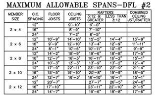 Floor Joist Spacing Requirements by Deck Beam Span Calculator Deck Design And Ideas
