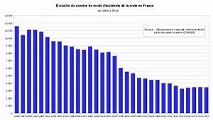 Nombre De Mort Sur La Route : accident de la route en france wikip dia ~ Medecine-chirurgie-esthetiques.com Avis de Voitures
