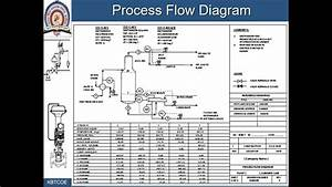 Lec3  Process Flow Diagram And Piping And Instrumentation