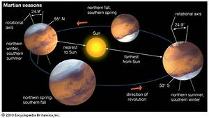 Mars: seasons -- Kids Encyclopedia | Children's Homework ...