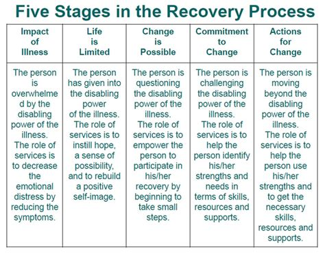 recovery changehealth