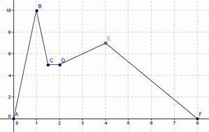 Zurückgelegte Strecke Berechnen : 1213 unterricht physik 8d bewegungen ~ Themetempest.com Abrechnung